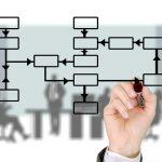 Produktionsplanung - wir helfen dabei effizient und reibungslos zu planen!